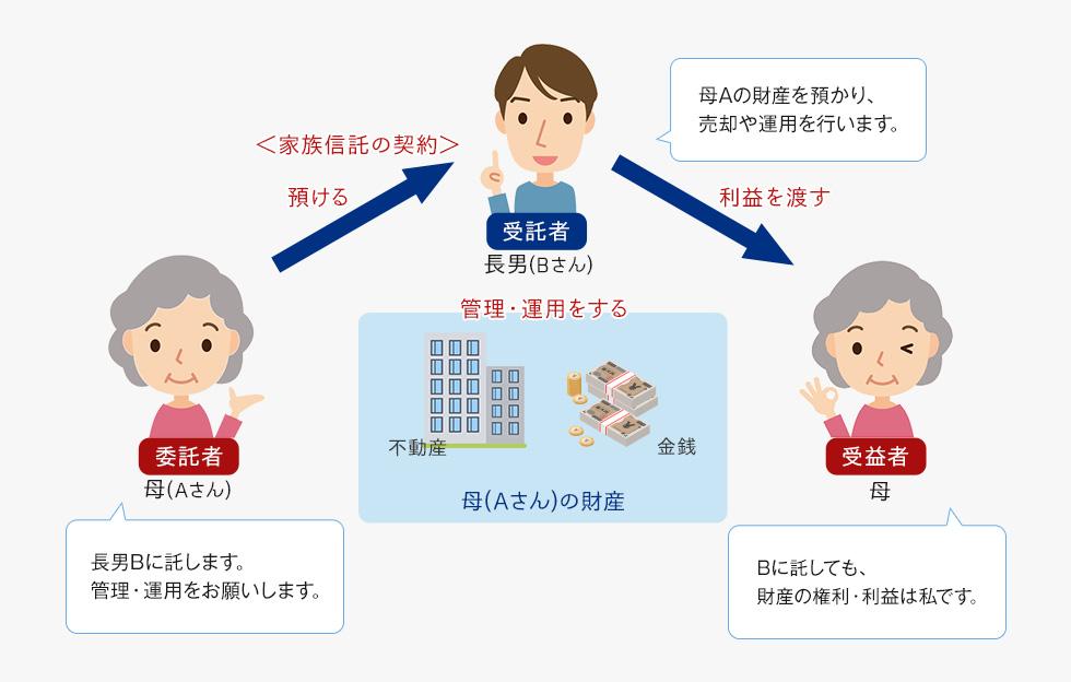 家族信託とは、自分の財産を信頼できる家族など(受託者)に託し、管理・運用・処分をしてもらう契約のことです。